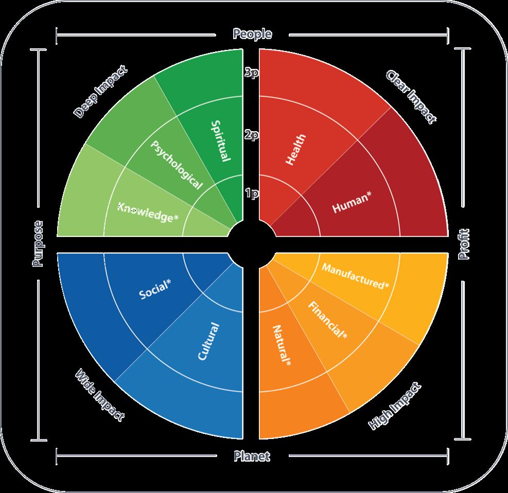 Das MetaImpact Framework im Überblick