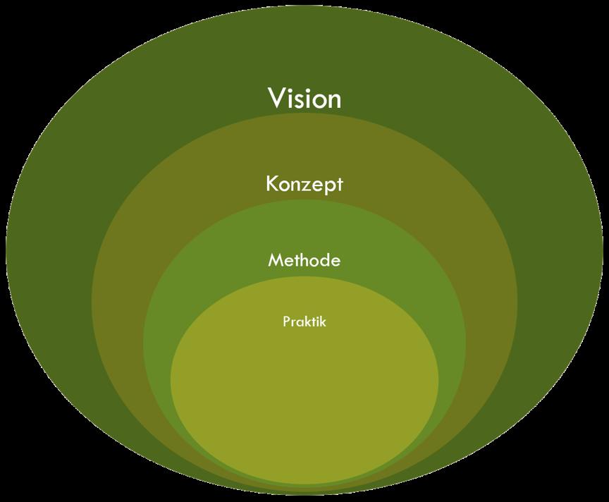 """Einteilungsschema von Elementen von New Work nach Abstraktionsgrad. Bspw. """"Happy Customer"""" als Vision, """"Agile"""" als Konzept, """"Scrum"""" als Methode und """"Daily"""" als Praktik."""